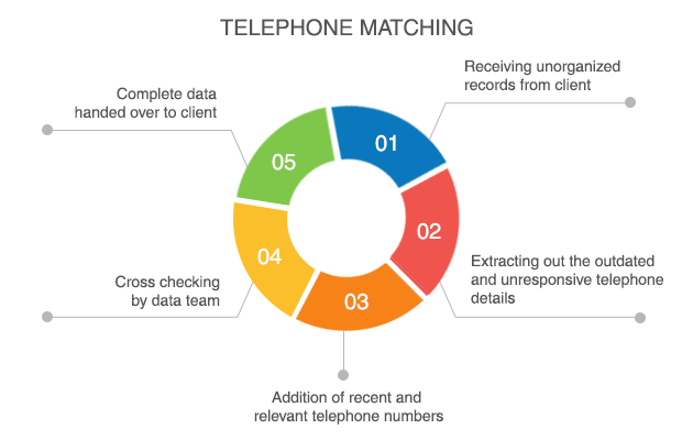 Telephone Matching Service