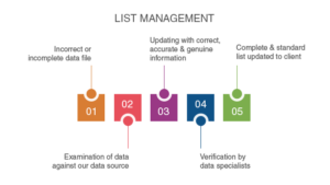 List Management Services