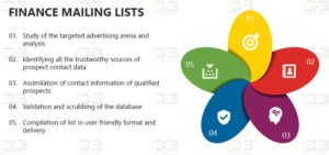 Finance Mailing Lists - Finance Industry Email List