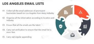 Los Angeles Email List